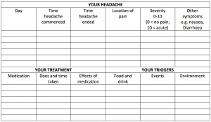 3 Useful Tips for Treating Headaches and Neck Pain ~ Denver ...